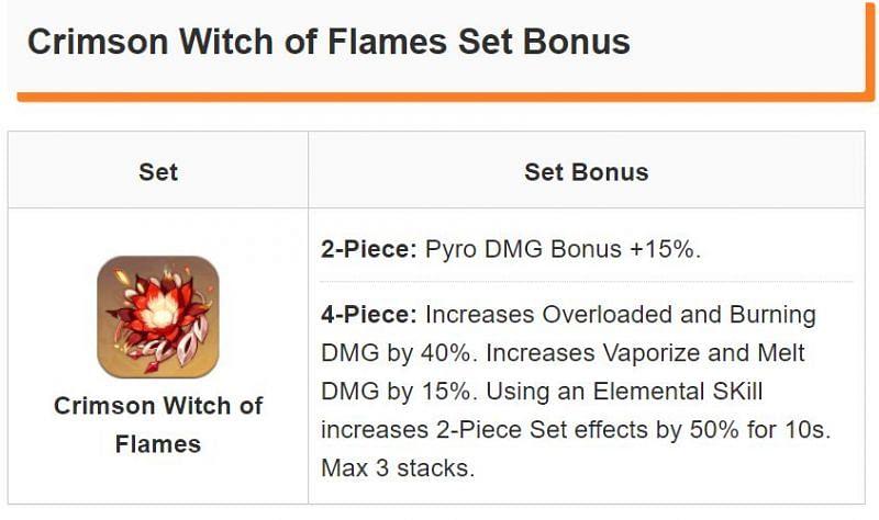 Genshin Impact artifacts: Crimson Witch of Flames Set (image via Game8)