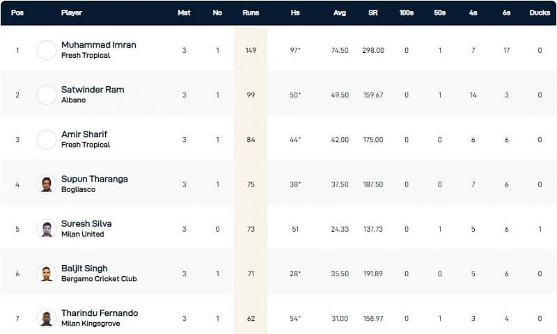 Milan T10 League Highest Run-scorers