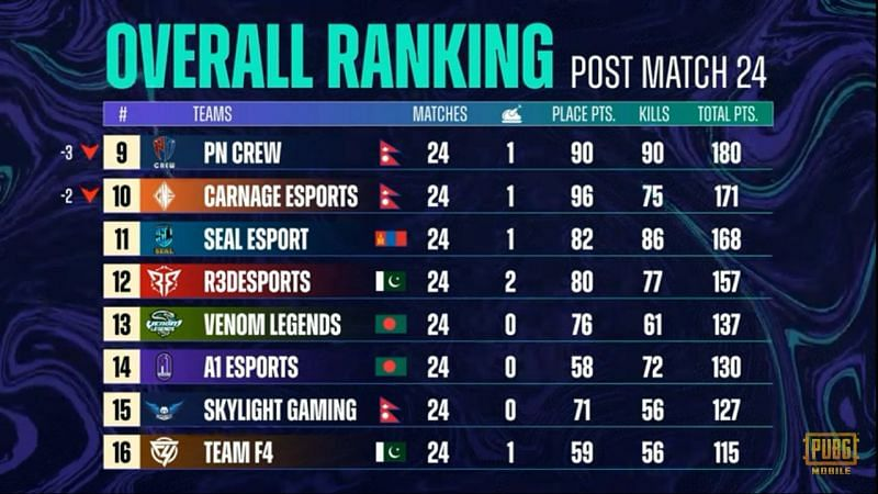 PMPL Season 3 South Asia Grand Finals overall standings