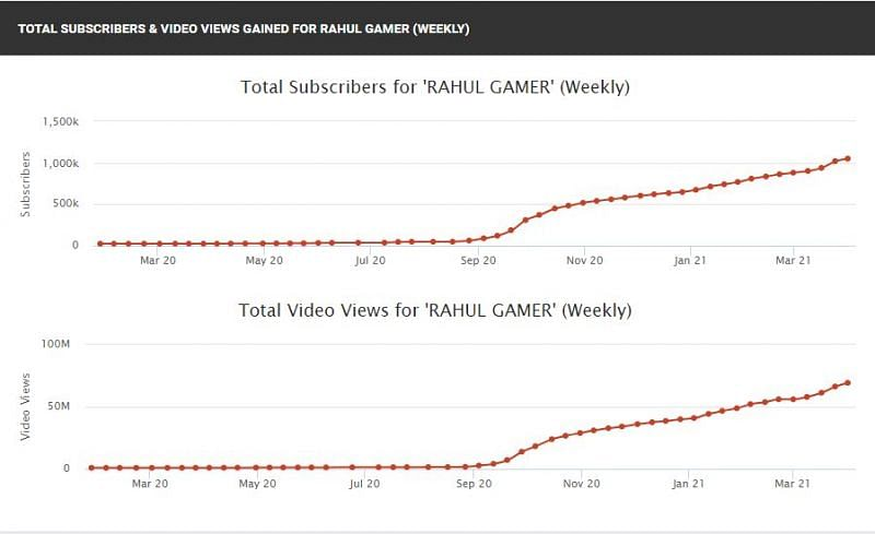 His views and subscriber count