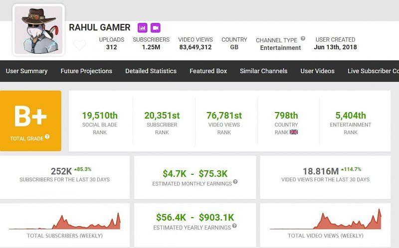 Earnings of Rahul Gamer (Image via Social Blade)