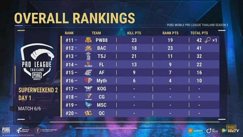 PMPL Season 3 Thailand Super weekend 2 day 1 overall standings