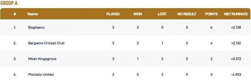Milan T10 League Group A Points Table