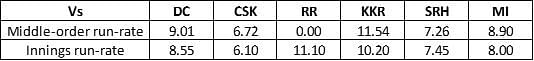Run-rate of RCB in each match