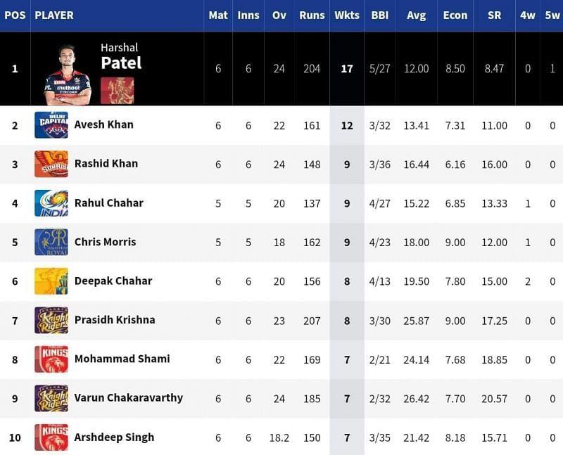 SRH spinner Rashid Khan broke into the top 3 of the IPL 2021 Purple Cap list [Credits: IPL]