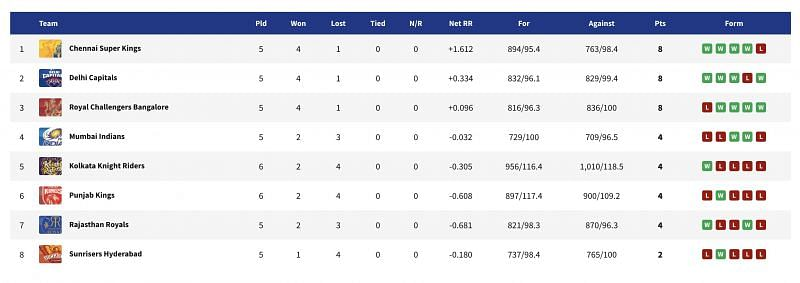 KKR moved up to fifth place on the points table