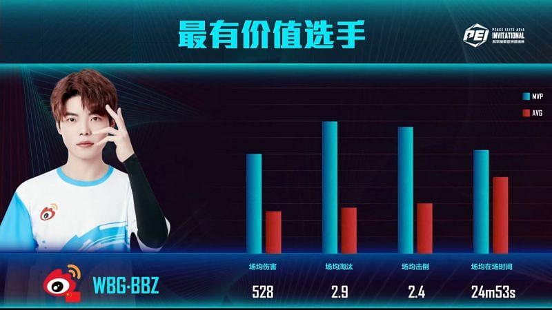 BBZ was the MVP of PEI 2021