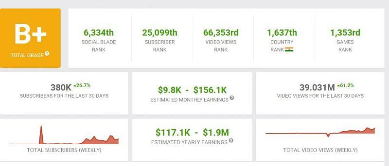 Earnings of Aditech (Image via Social Blade)