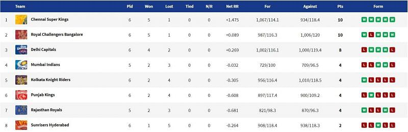 CSK reclaim top spot after an emphatic win over SRH