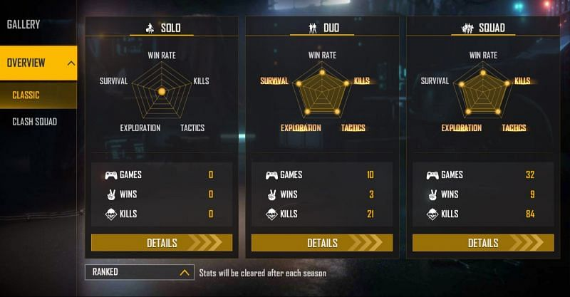 Lokesh Gamer's ranked stats