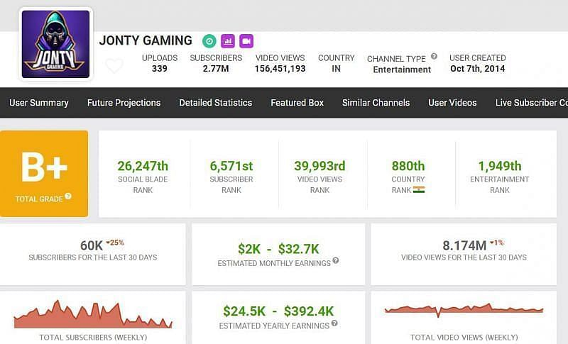 Jonty Gaming की यूट्यूब से कमाई