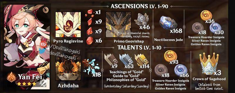 Ascension materials required for Yanfei in 1.5 Update (Image via Devil Takoyaki)
