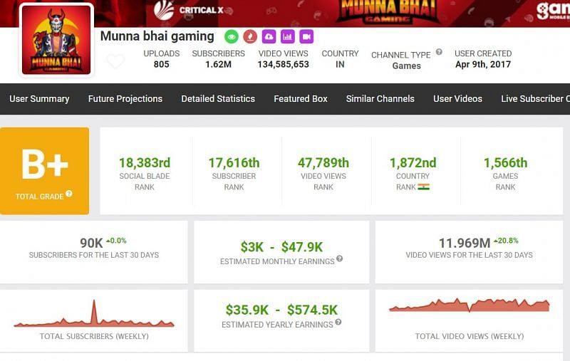 Earnings of Munna Bhai Gaming (Image via Social Blade)
