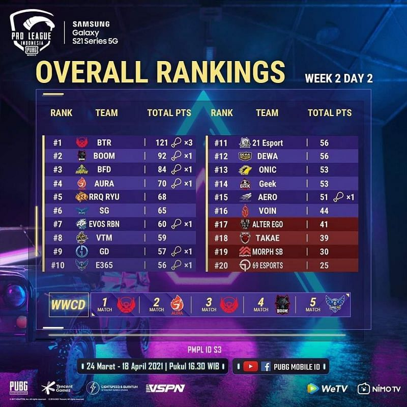 PMPL Season 3 Indonesia week 2 day 2 overall standings