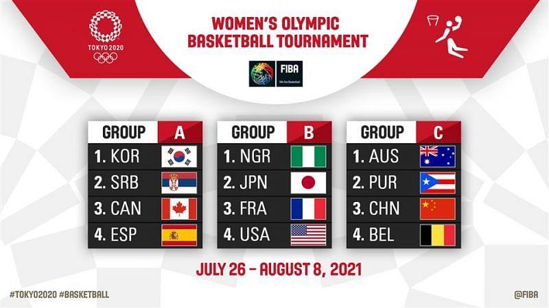 Image courtesy: FIBA