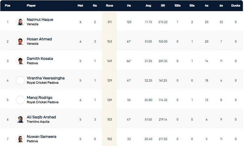Venice T10 League Highest Run-scorers