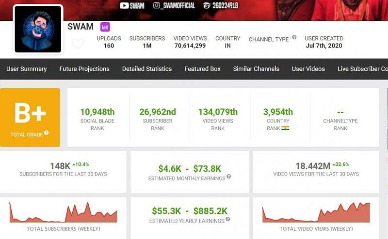 Earnings of SWAM (Image via Social Blade)