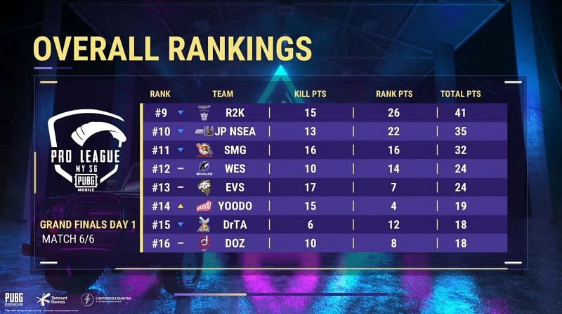 PMPL Season 3 MY SG Finals day 1 Overall standings
