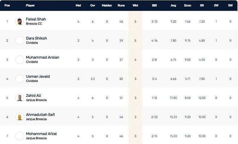 Brescia T10 League Highest Wicket-takers