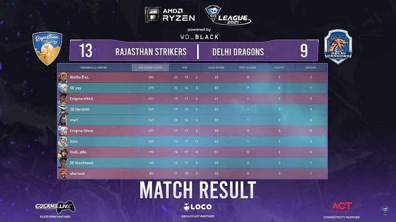 Scorecard of map 1 (Screengrab from Skyesports League)