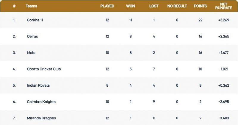 Portugal T10 League Points Table