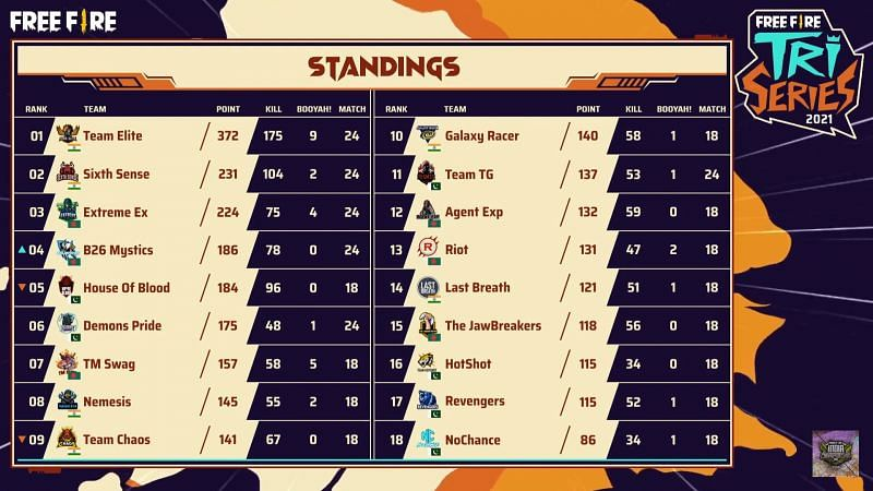 Free Fire Tri-series 2021 Group Stage overall standings after day 5