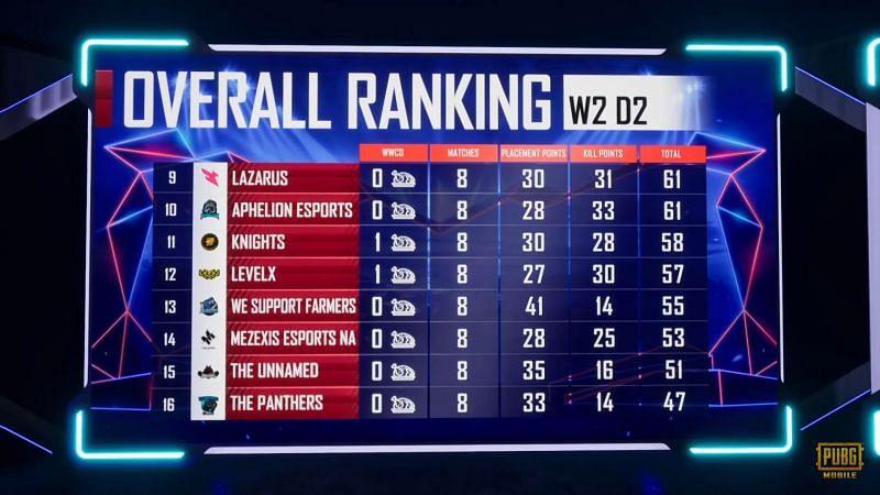 PMPL North America Season 1 week 2 day 2 overall standings
