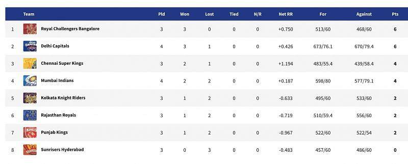 DC are now second on the points table (Image courtesy: iplt20.com)
