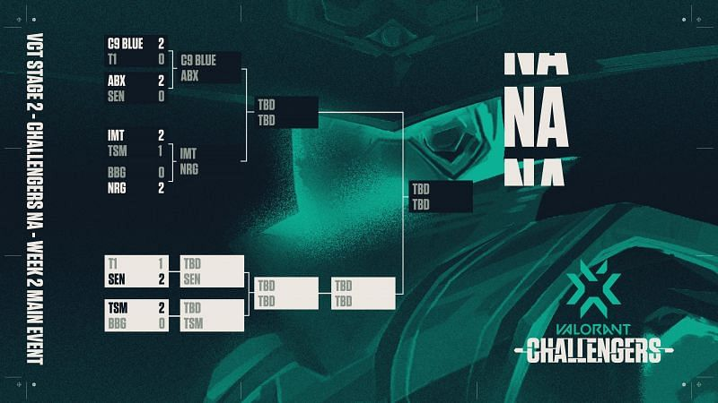 NA VCT Challengers 2 Day 1 Standing (Image from @valesports_na)