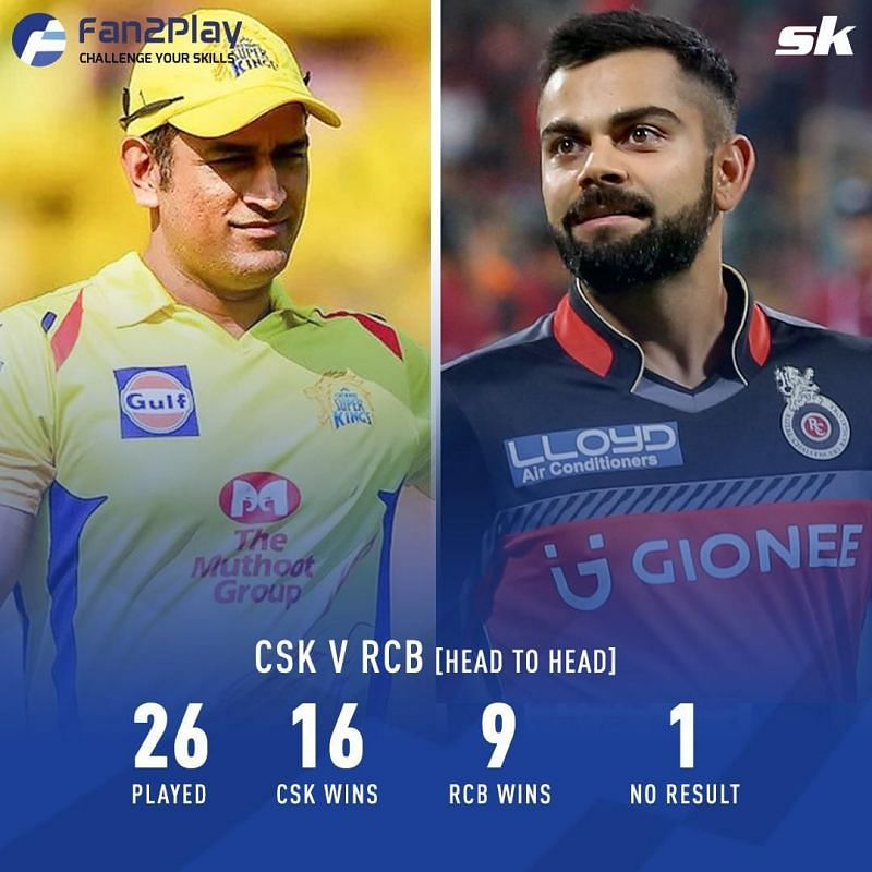 CSK v RCB Head to Head
