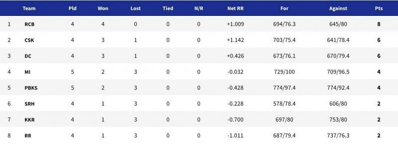 IPL 2021 points table - Updated after PBKS vs MI (Match 17)