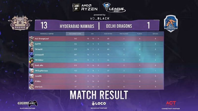 Result from map 1 of this Skyesports Valorant League 2021 matchup (Image via Skyesports Twitter)