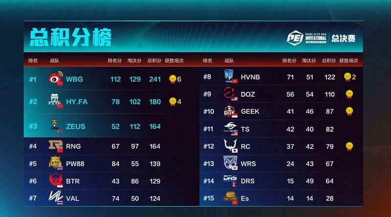 PEI 2021 overall standings