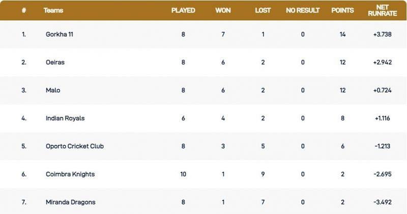 Tabela de pontuação da Liga Portuguesa T10