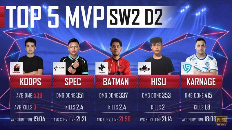 Top 5 MVP List