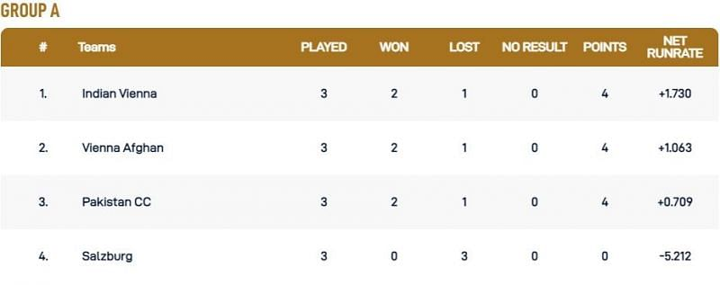 Vienna T10 League Group A Points Table