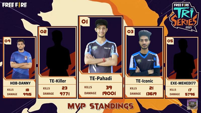 MVP Standing after Free Fire Tri-Series Day 3