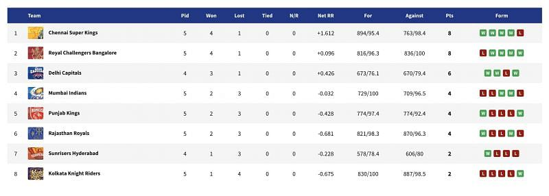 Updated IPL 2021 points table after CSK