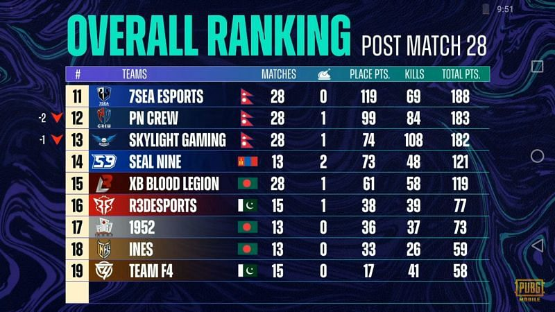 PMPL Season 3 South Asia super weekend overall standings after week 2 day 3
