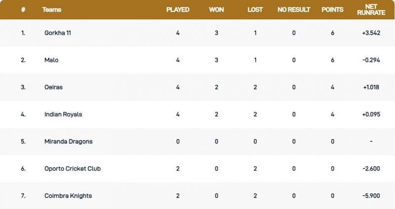 Portugal T10 League 2021: Most runs, most wickets and ...
