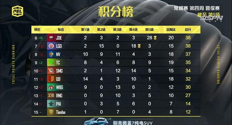 PEL 2021 Season 1 week 4 day 1 Overall standings