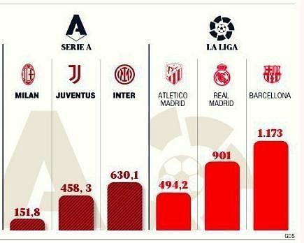 Debts of the six big clubs in Serie A & La Liga