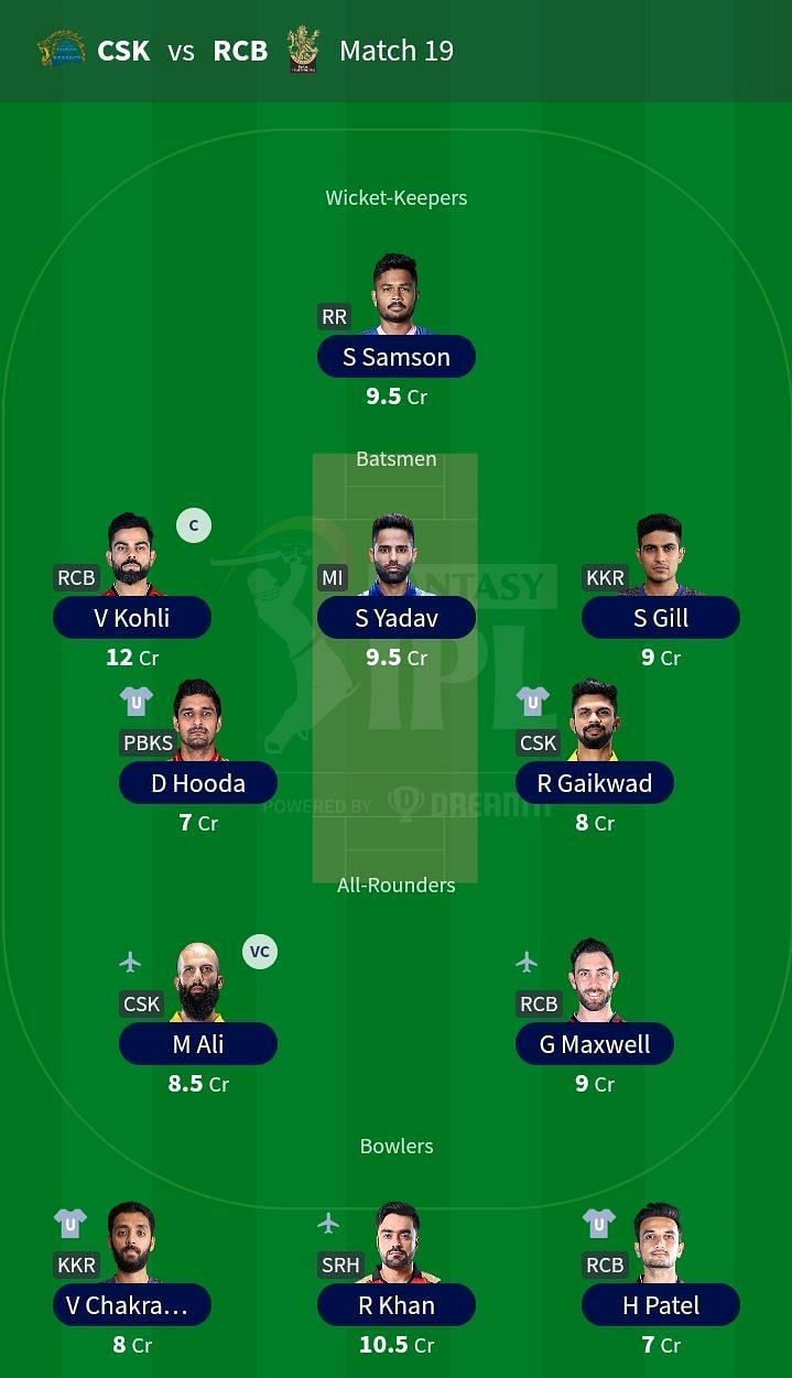Suggested Team for IPL 2021 Match 19 CSK vs RCB.