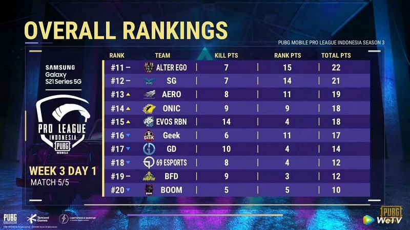 PMPL Season 3 Indonesia week 3 day 1 overall standings