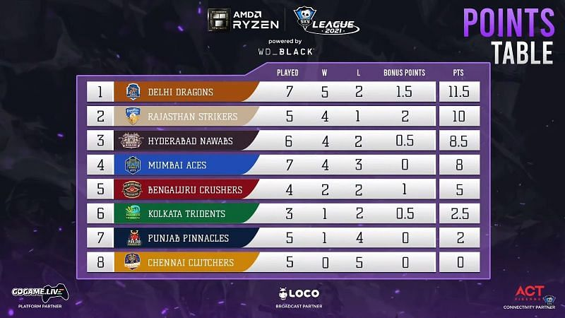 Skyesports Valorant League 2021 points table after Day 18 matches (Image via Skyesports League)