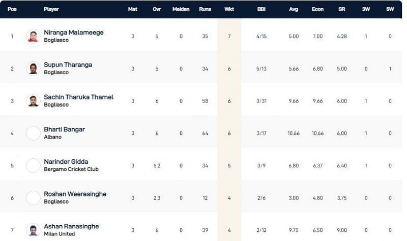 Milan T10 League Highest Wicket-takers