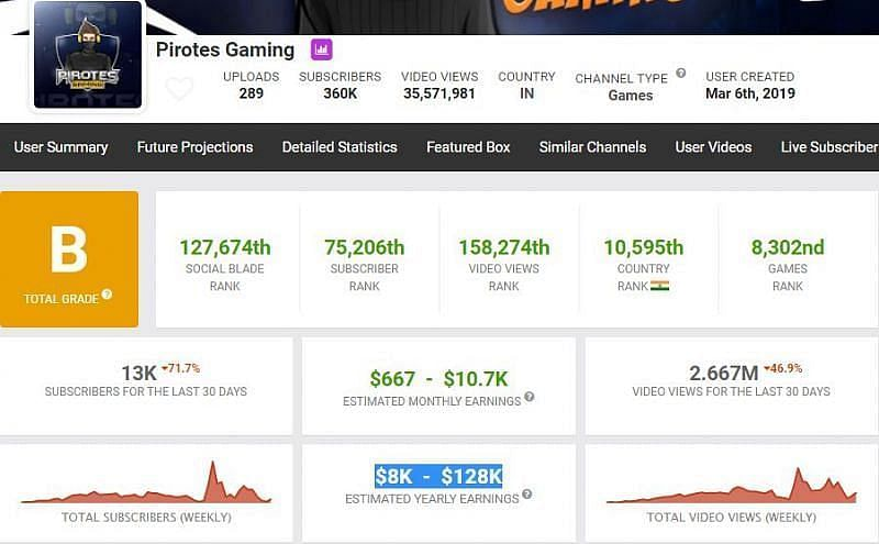 Pirotes Gaming की कमाई