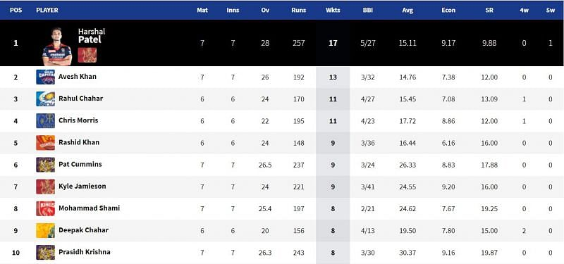 Harshal Patel continues to be at the helm of the IPL 2021 Purple Cap leaderboard (Image Courtesy: IPLT20.com)