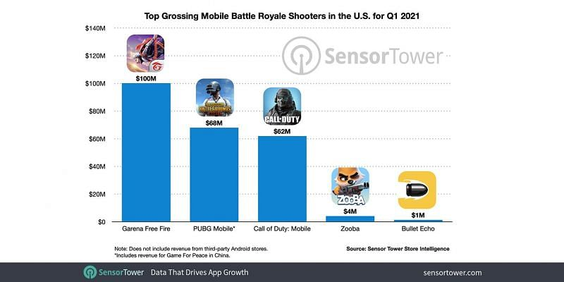 Top Grossing Mobile games in U.S for Q1,2021