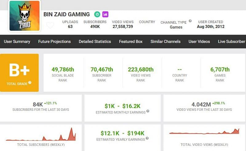 Bin Zaid Gaming's YouTube income(Image via Social Blade)
